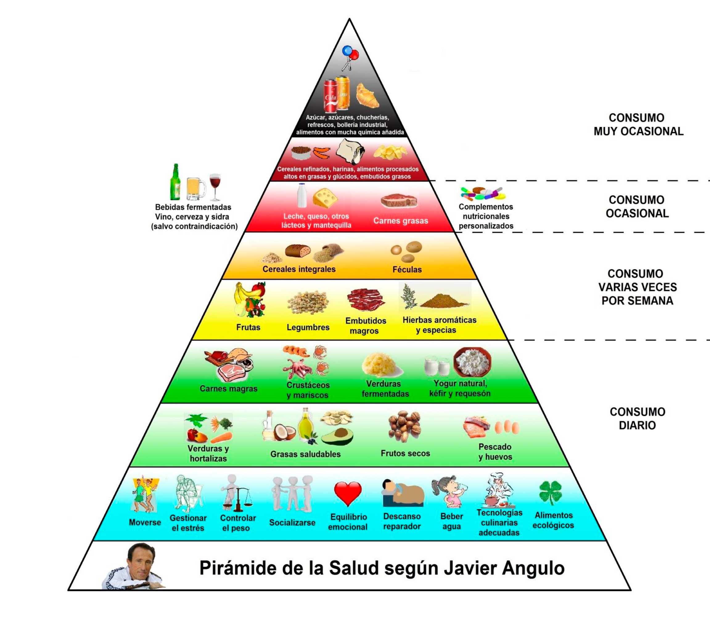 dieta disociada los embutidos a que grupo pertenece